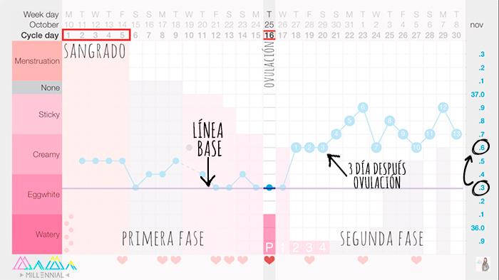 como-hacer-grafica-de-embarazo-temperatura-basal-quedarse-embarazada-rapido-